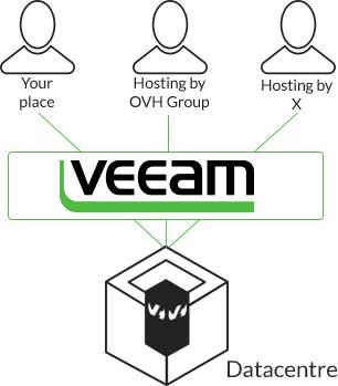 Veeam Backup - Virtual machine backup - So you Start