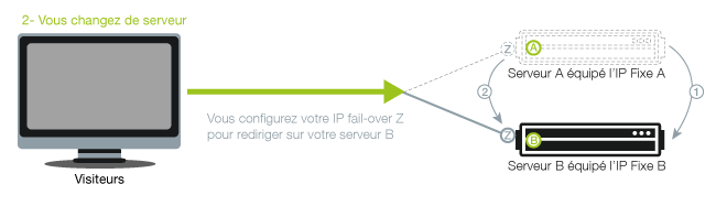 IP failover servidor