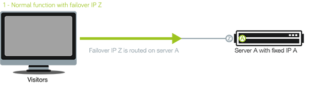 Failover IP hosting - Server switching - So you Start